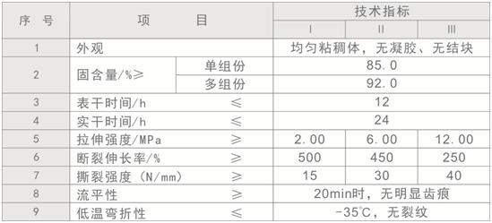 聚氨酯防水涂料参数